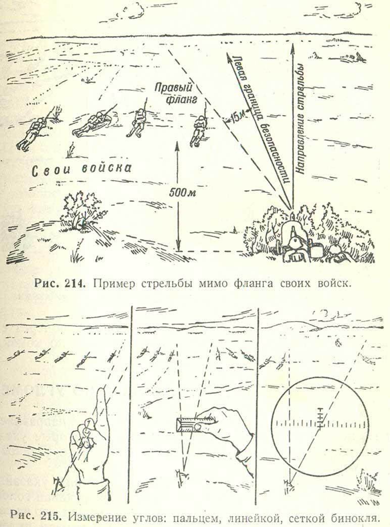 Рис. 214. Пример стрельбы мимо фланага своих войск. Рис. 215. Измерение углов: пальцем, линейкой, сеткой бинокля.