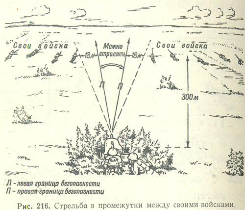 Рис. 216. Стрельба в промежутки между своими войсками.